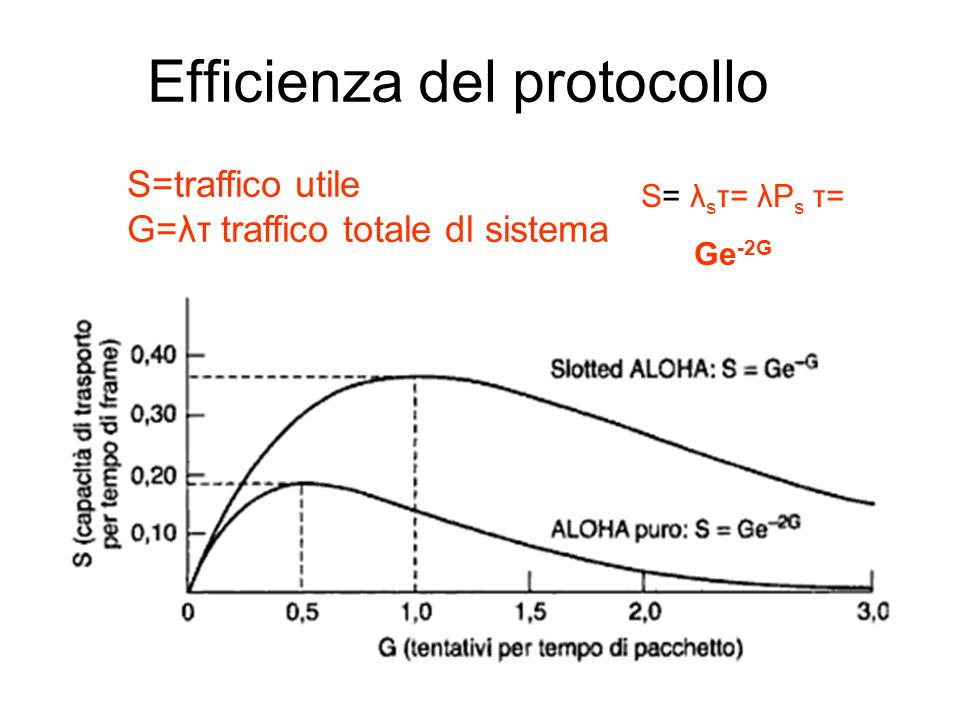 Efficienza del protocollo