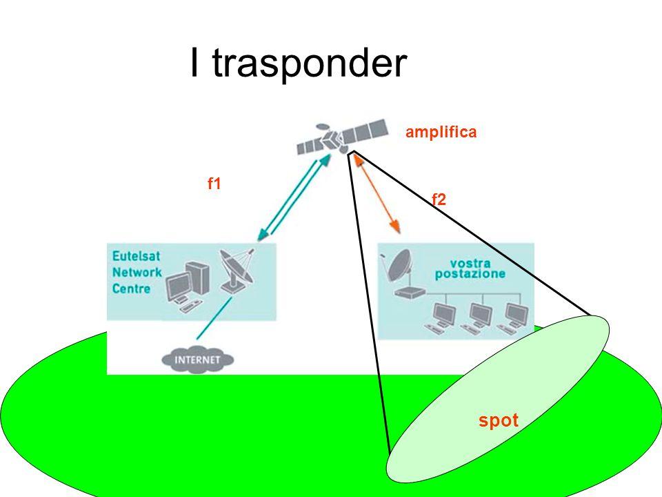 I trasponder amplifica f1 f2 spot