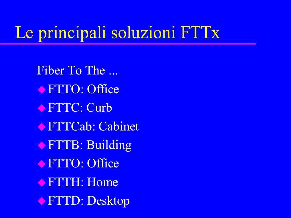 Le principali soluzioni FTTx