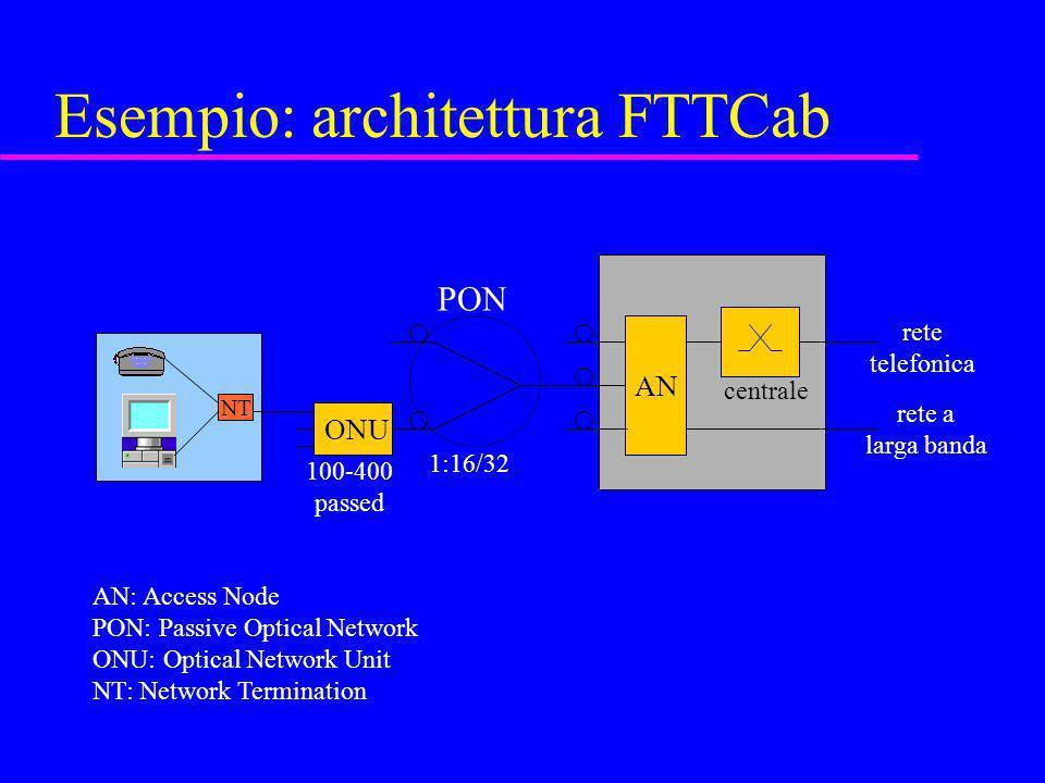 Esempio: architettura FTTCab