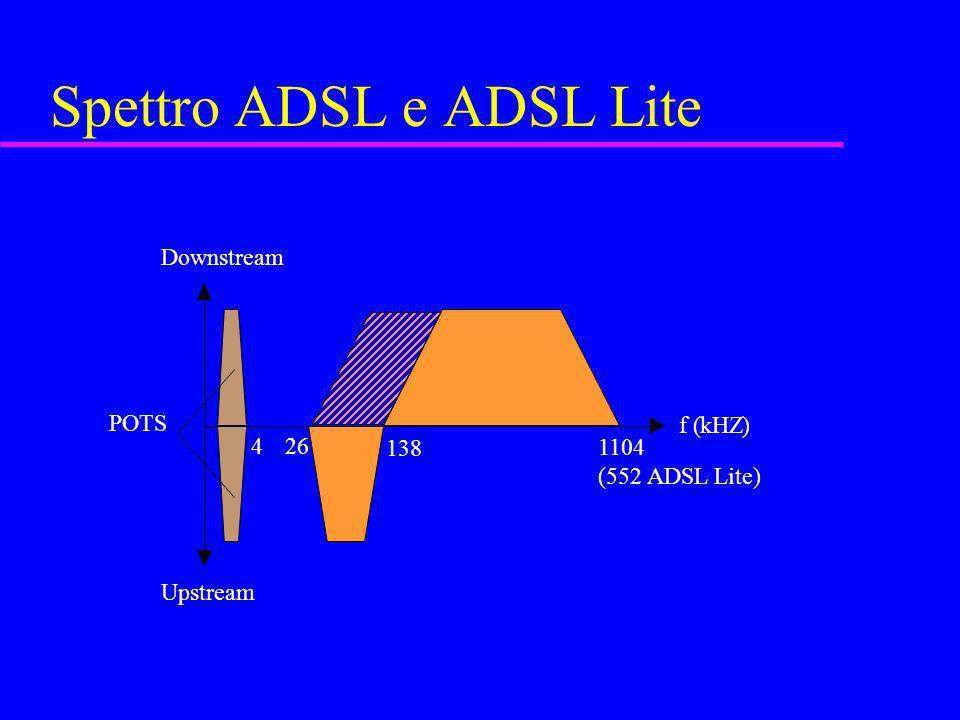 Spettro ADSL e ADSL Lite