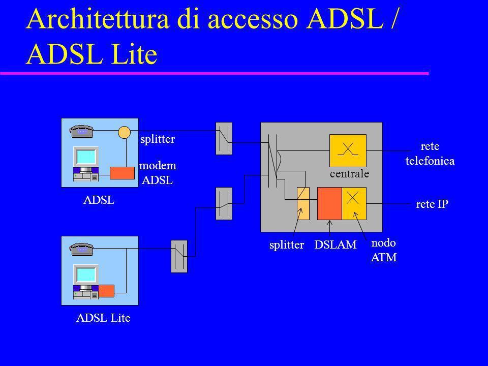 Architettura di accesso ADSL / ADSL Lite