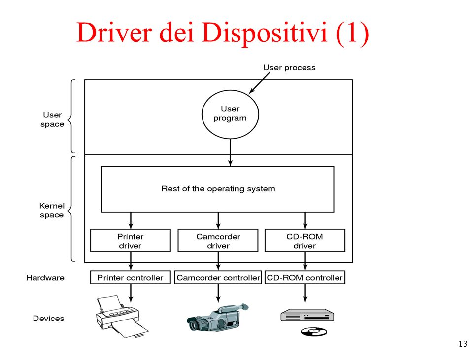 Driver dei Dispositivi (1)