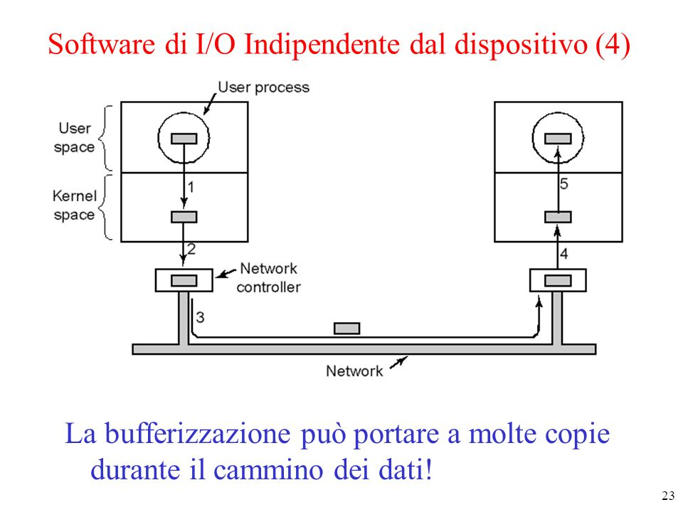 Software di I/O Indipendente dal dispositivo (4)