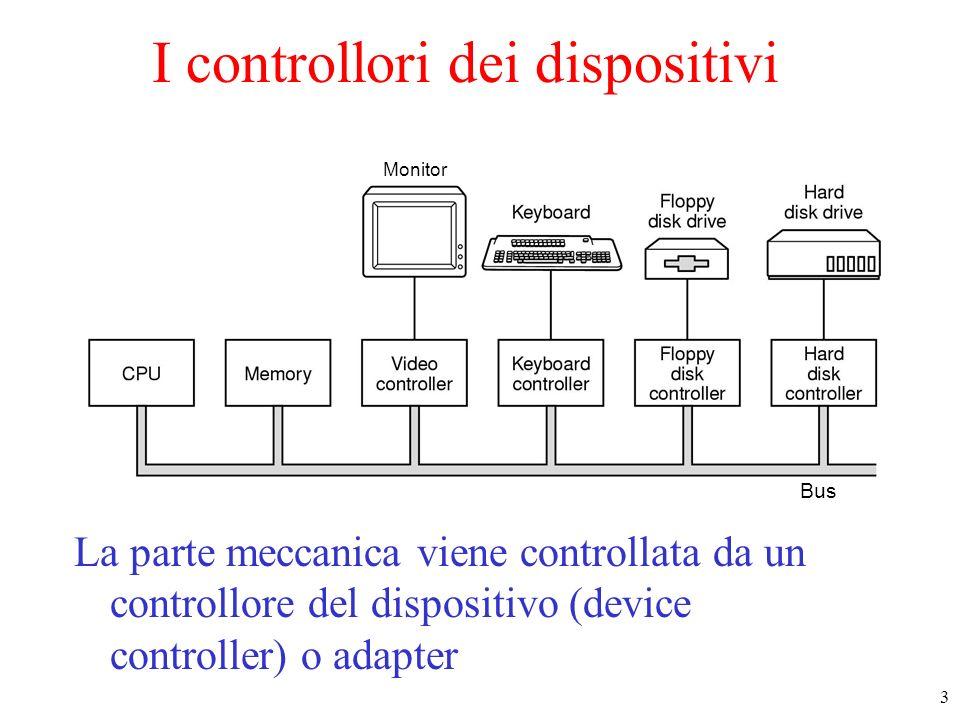I controllori dei dispositivi