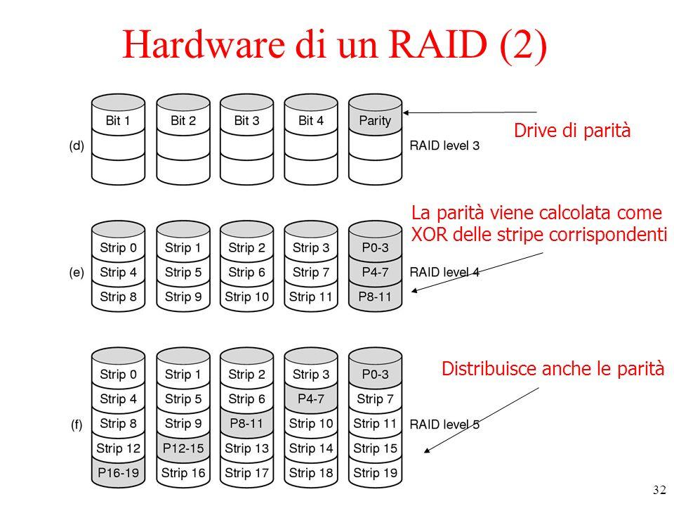 Hardware di un RAID (2) Drive di parità La parità viene calcolata come