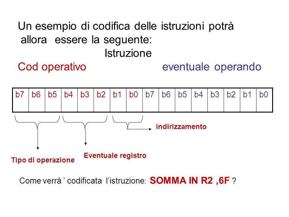 Un esempio di codifica delle istruzioni potrà