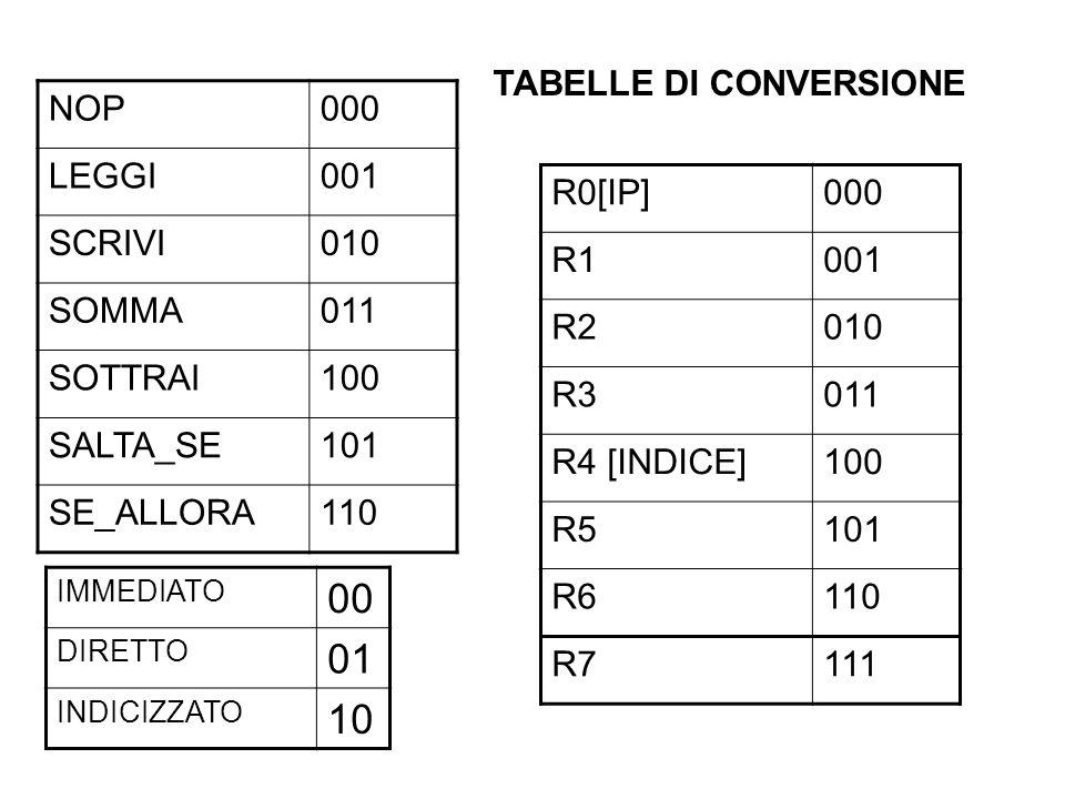 00 01 10 TABELLE DI CONVERSIONE NOP 000 LEGGI 001 SCRIVI 010 SOMMA 011