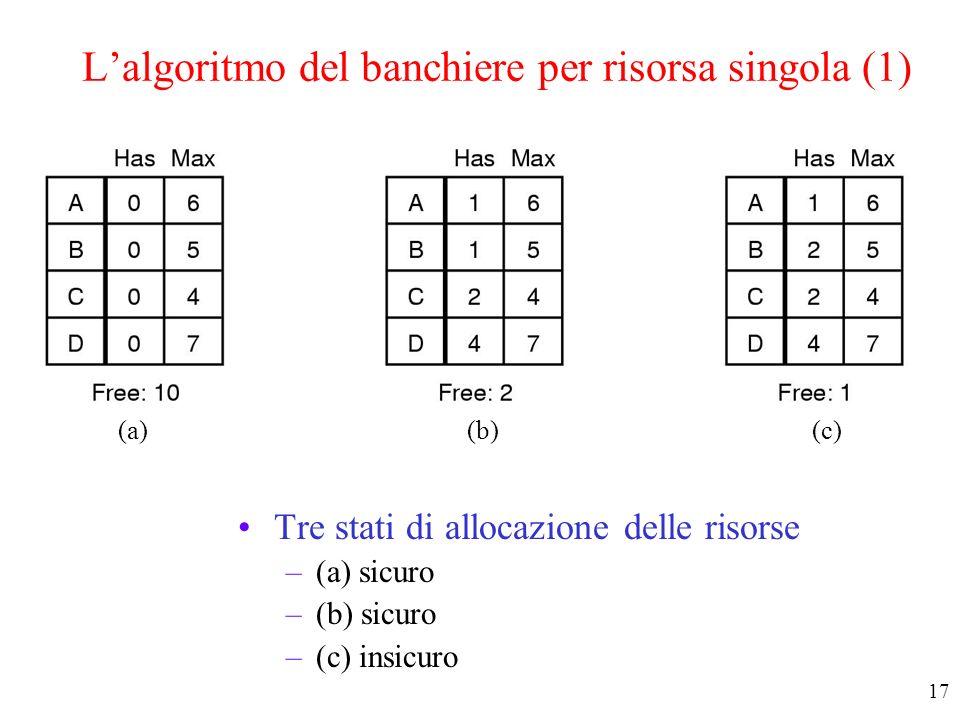 L'algoritmo del banchiere per risorsa singola (1)