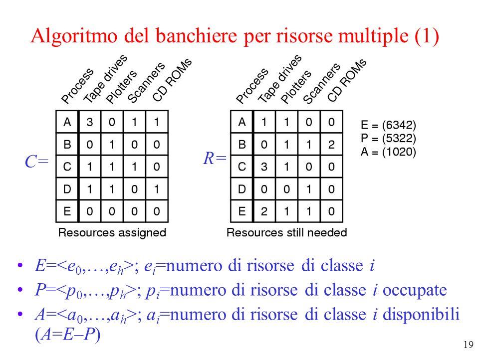 Algoritmo del banchiere per risorse multiple (1)