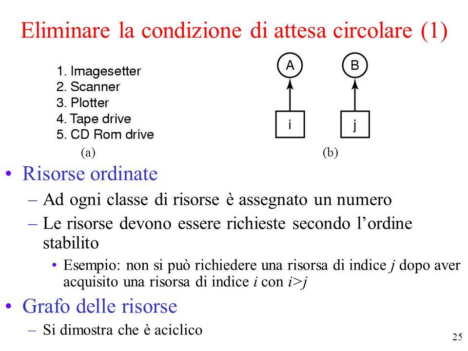 Eliminare la condizione di attesa circolare (1)