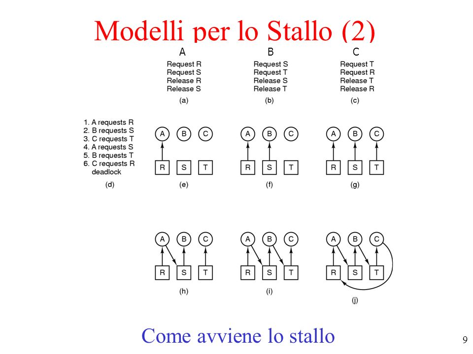 Modelli per lo Stallo (2)