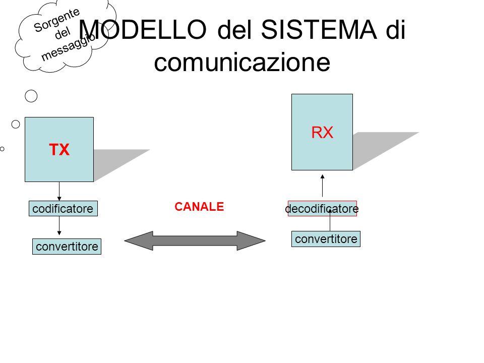 MODELLO del SISTEMA di comunicazione