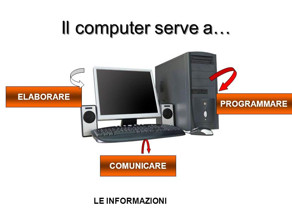 Il computer serve a… ELABORARE PROGRAMMARE COMUNICARE LE INFORMAZIONI