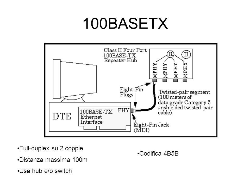 100BASETX Full-duplex su 2 coppie Distanza massima 100m Codifica 4B5B