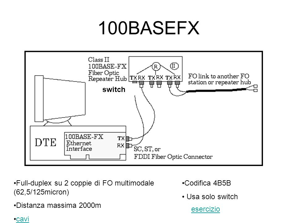 100BASEFX switch. Full-duplex su 2 coppie di FO multimodale (62,5/125micron) Distanza massima 2000m.