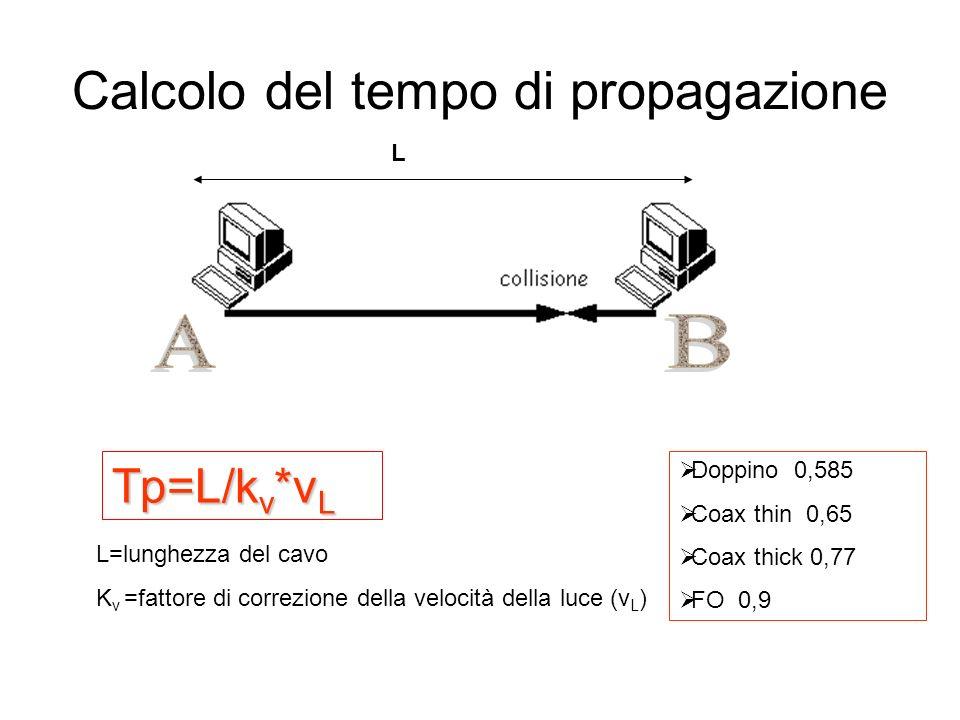 Calcolo del tempo di propagazione