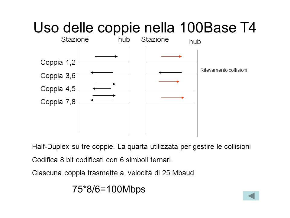 Uso delle coppie nella 100Base T4