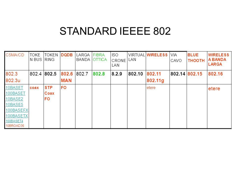 STANDARD IEEEE 802 CSMA/CD. TOKEN BUS. TOKEN RING. DQDB. LARGA BANDA. FIBRA OTTICA. ISO. CRONE LAN.