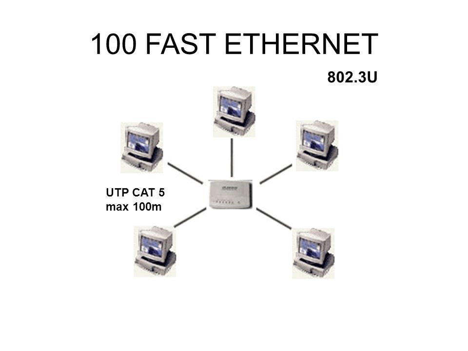 100 FAST ETHERNET 802.3U UTP CAT 5 max 100m