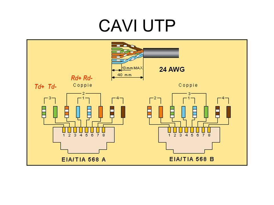 CAVI UTP 24 AWG Rd+ Rd- Td+ Td-