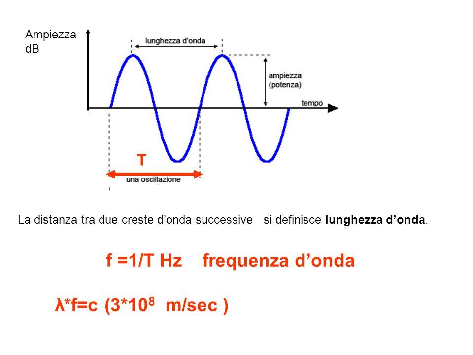f =1/T Hz frequenza d'onda