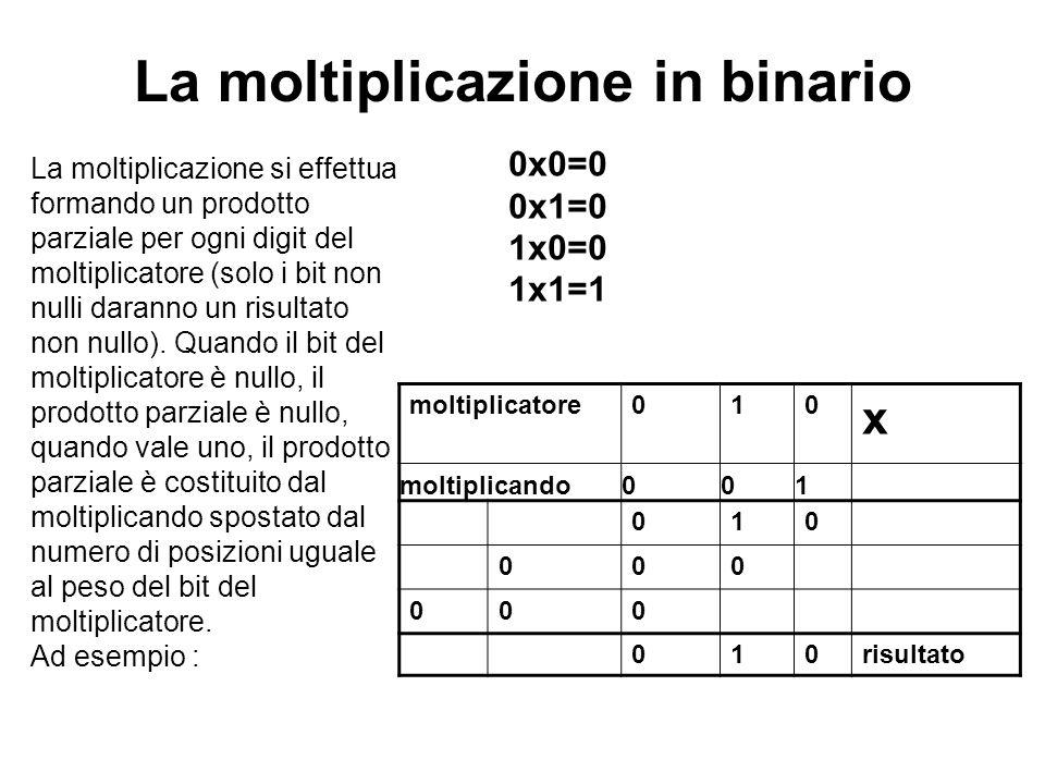La moltiplicazione in binario
