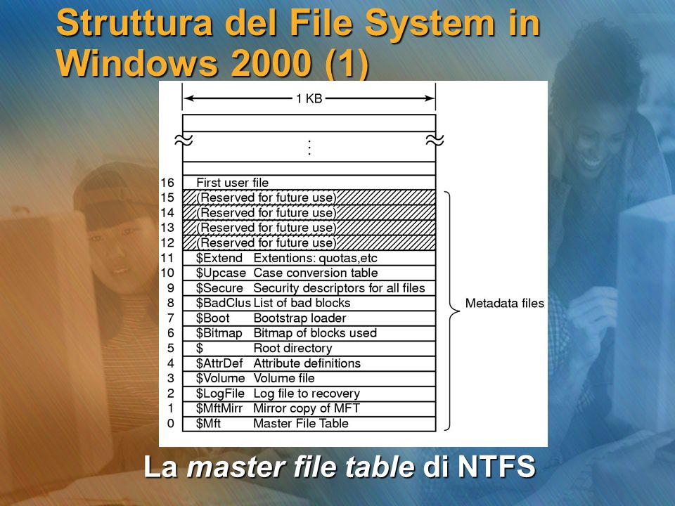 Struttura del File System in Windows 2000 (1)