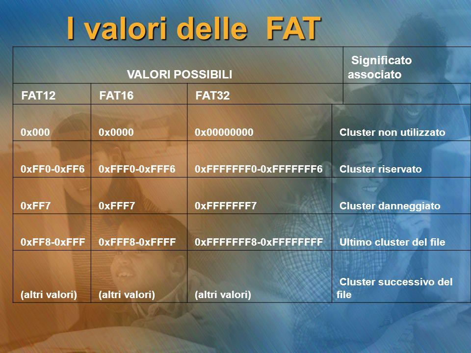 I valori delle FAT VALORI POSSIBILI Significato associato FAT12 FAT16