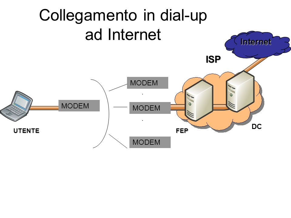 Collegamento in dial-up ad Internet