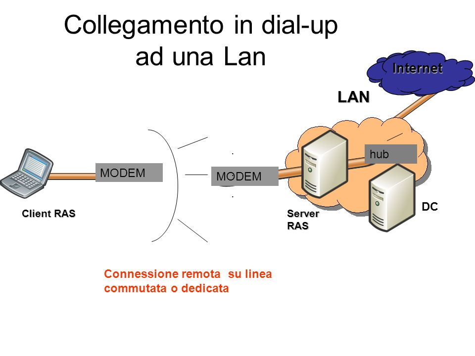 Collegamento in dial-up ad una Lan