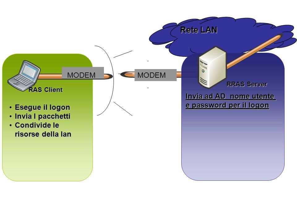 Rete LAN MODEM . Esegue il logon Invia I pacchetti
