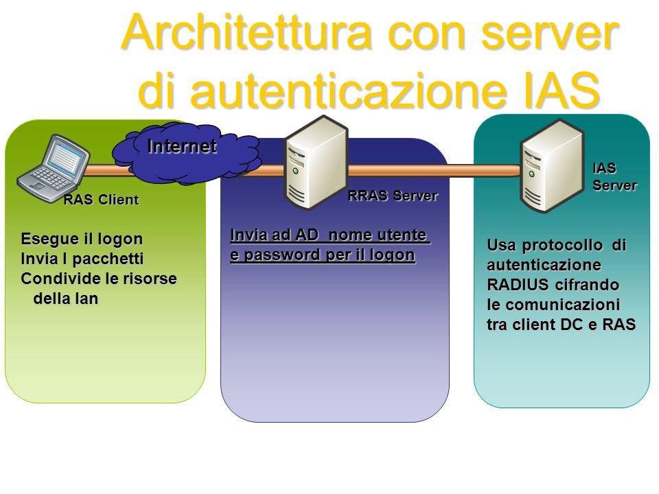 Architettura con server di autenticazione IAS