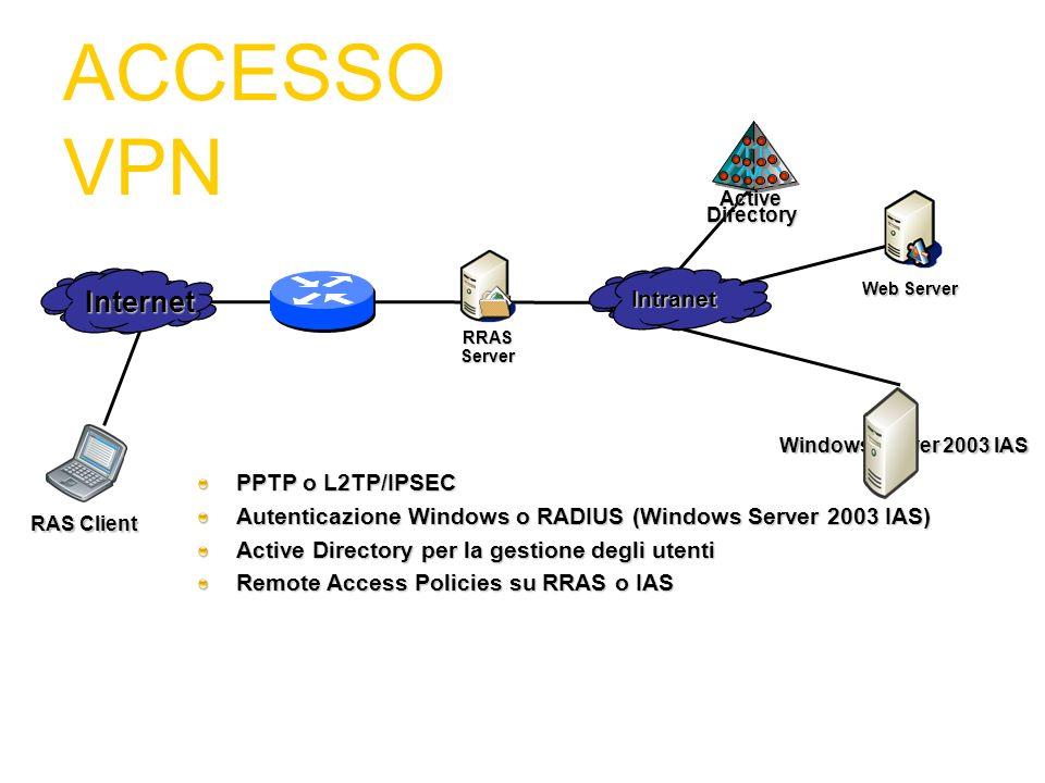 ACCESSO VPN Internet PPTP o L2TP/IPSEC