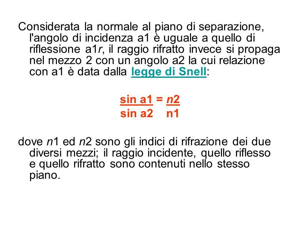 Considerata la normale al piano di separazione, l angolo di incidenza a1 è uguale a quello di riflessione a1r, il raggio rifratto invece si propaga nel mezzo 2 con un angolo a2 la cui relazione con a1 è data dalla legge di Snell:
