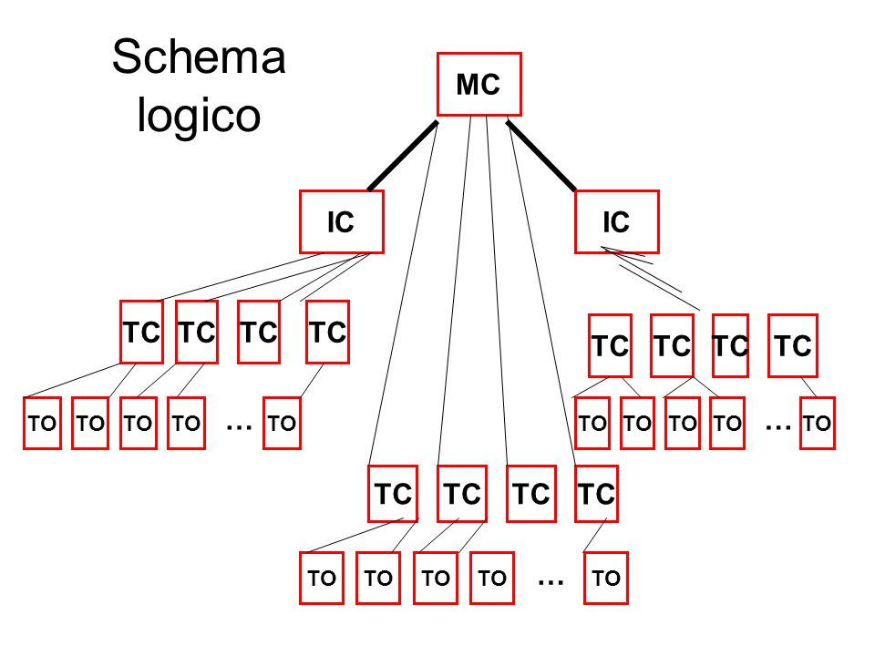 Schema A Blocchi Cablaggio Strutturato : Cablaggio strutturato ppt scaricare