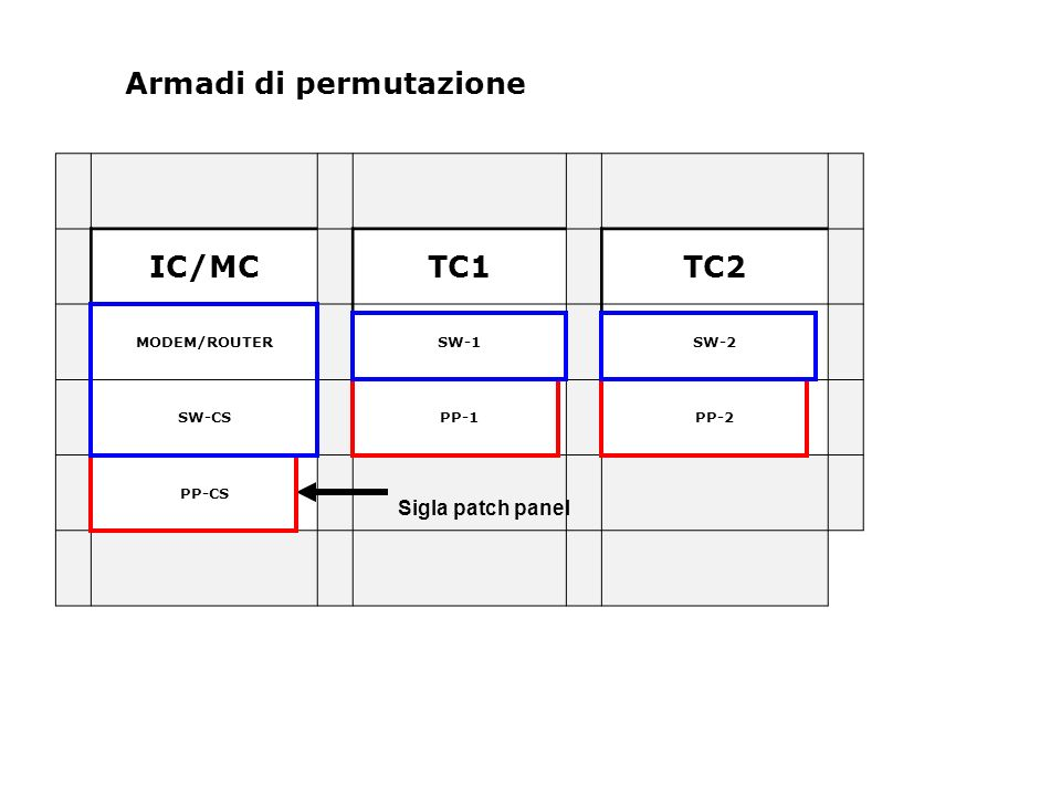 Armadi di permutazione IC/MC TC1 TC2