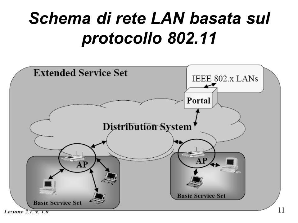Schema di rete LAN basata sul protocollo 802.11