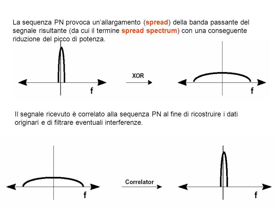La sequenza PN provoca un'allargamento (spread) della banda passante del segnale risultante (da cui il termine spread spectrum) con una conseguente riduzione del picco di potenza.