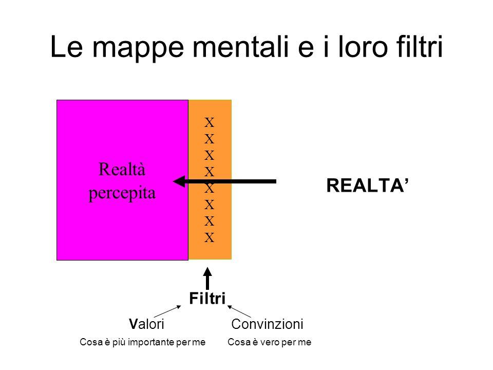 Le mappe mentali e i loro filtri