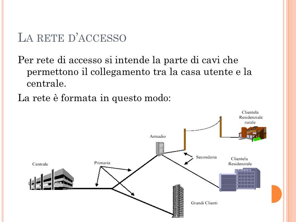 La rete d'accesso