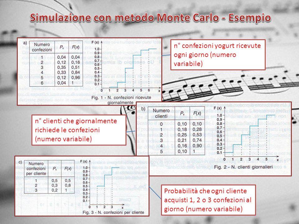 Simulazione con metodo Monte Carlo - Esempio