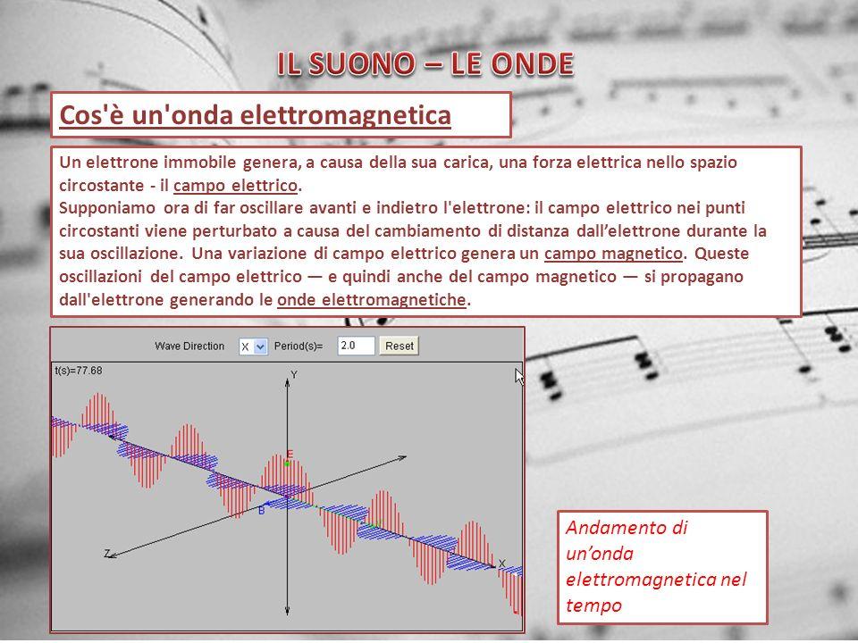 IL SUONO – LE ONDE Cos è un onda elettromagnetica