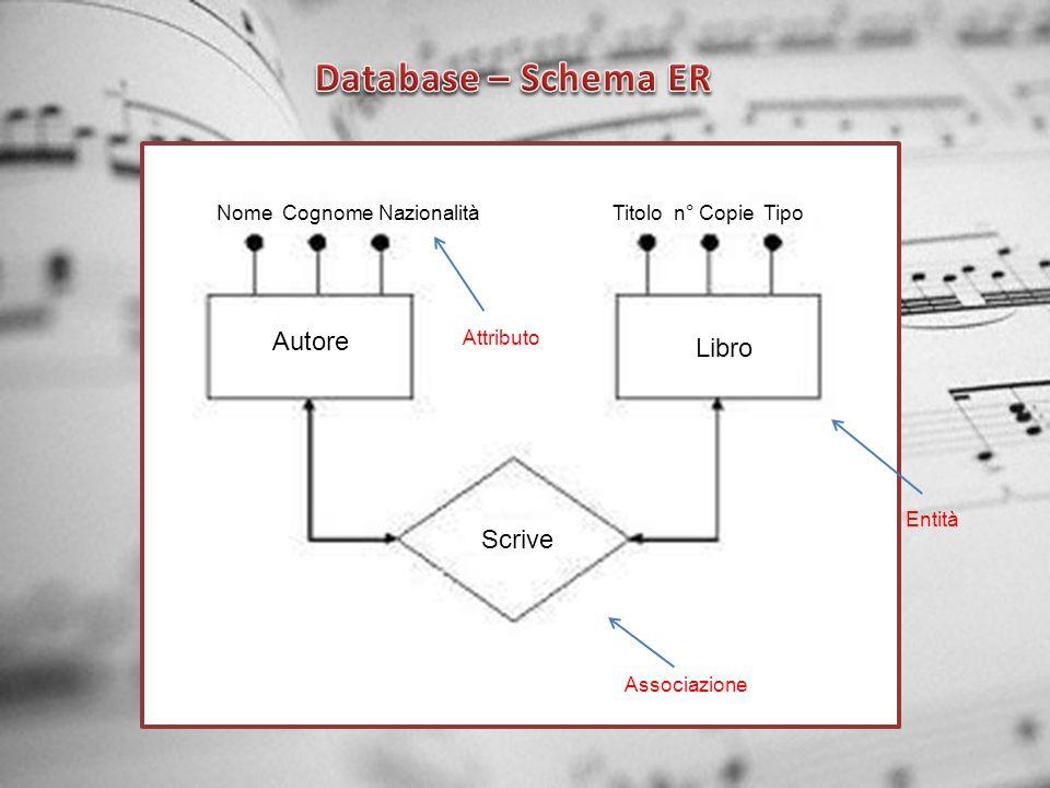Database – Schema ER Autore Libro Scrive Nome Cognome Nazionalità