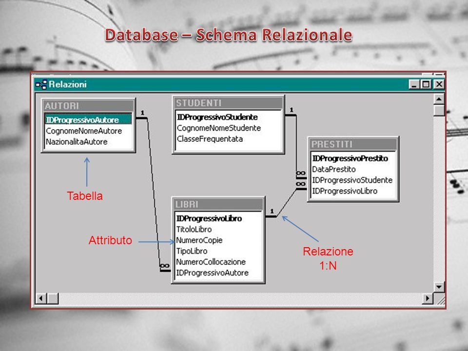 Database – Schema Relazionale