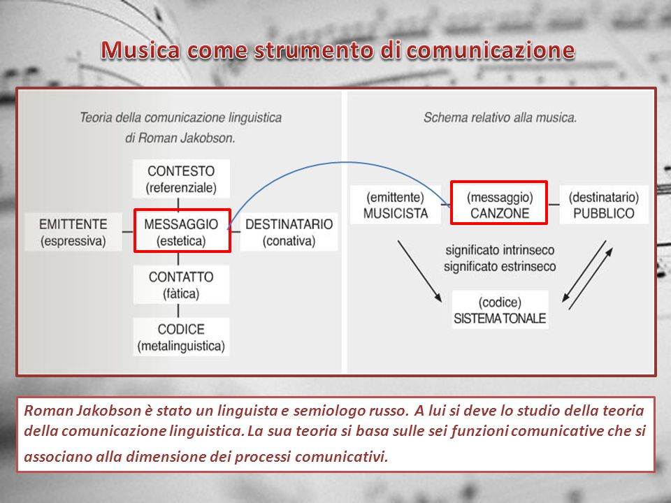 Musica come strumento di comunicazione