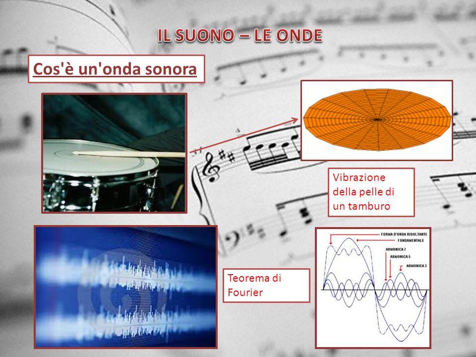 IL SUONO – LE ONDE Cos è un onda sonora