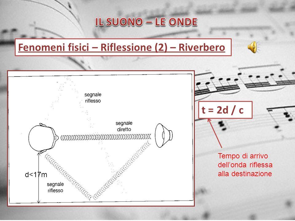 Fenomeni fisici – Riflessione (2) – Riverbero