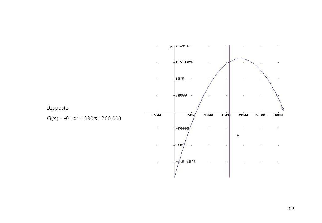 Risposta G(x) = -0,1x2 + 380 x –200.000
