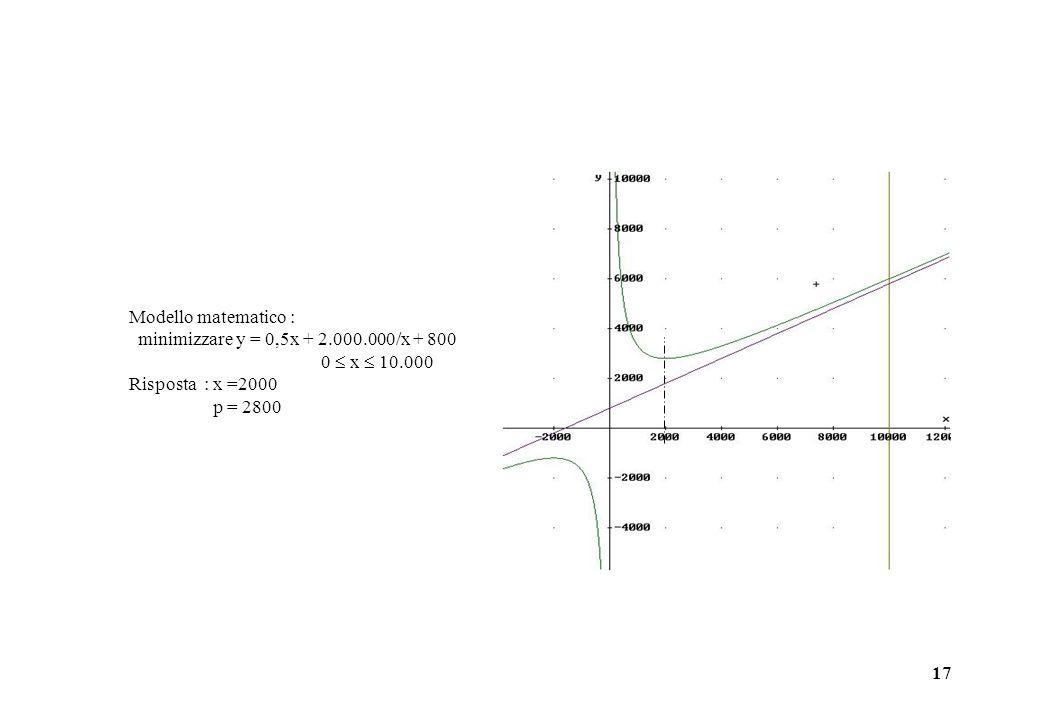 Modello matematico : minimizzare y = 0,5x + 2.000.000/x + 800. 0  x  10.000. Risposta : x =2000.